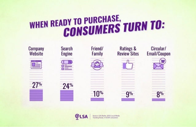Study: 72% Turn to Digital Channels When Ready to Buy