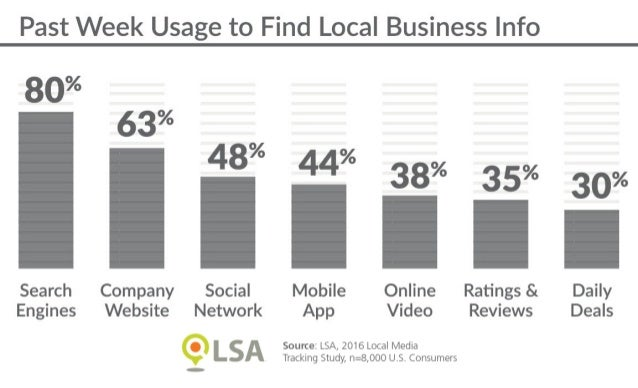 Study: Search, Websites, Social Are Top Digital Media for Local Discovery