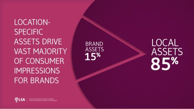Data: Local Assets Drive 85% of Consumer Impressions for Brands
