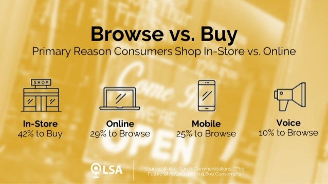 Study: Consumers Primarily Buy In-Store, Browse on Desktop, Mobile and Voice