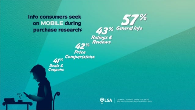 """Data: 57% Seek """"General Info"""" on Mobile During Purchase Research"""