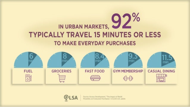 Study: Consumers Drive <10 Minutes for Fuel, Groceries, Fast Food