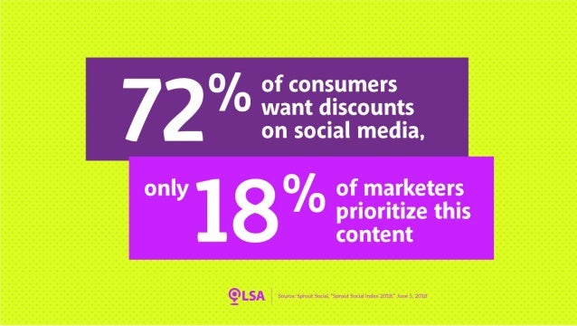 Survey: 72% Want Discounts on Social Media, 18% of Marketers Prioritize this Content