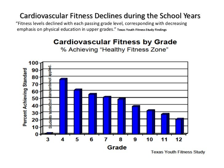 youth fitness and obesity levels physical education essay Free physical education papers, essays, and research papers  increasing  physical fitness levels in children - physical education is becoming a  (friedin , 2014) the current percentage of childhood obesity on america is staggering.