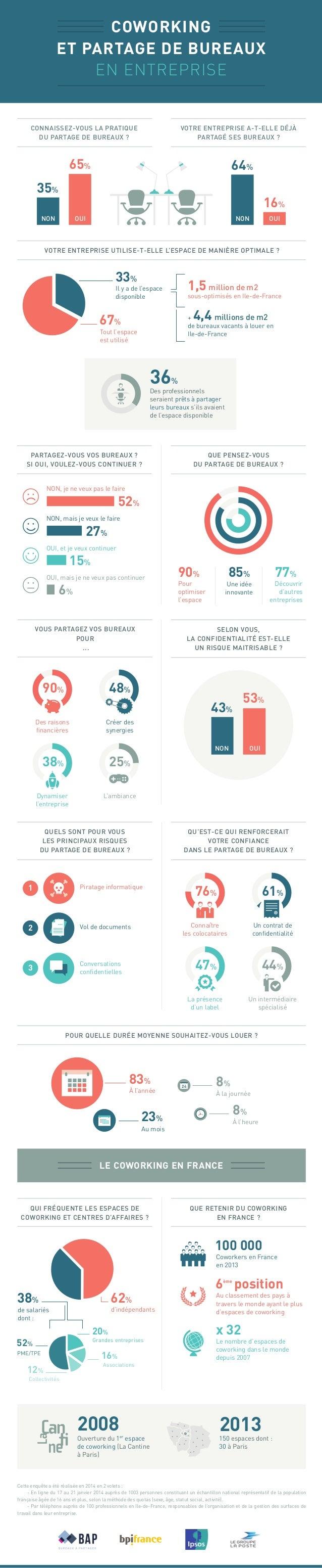 COWORKING  ET PARTAGE DE BUREAUX  EN ENTREPRISE  64%  NON OUI NON  OUI  VOTRE ENTREPRISE UTILISE-T-ELLE L'ESPACE DE MANIÈR...