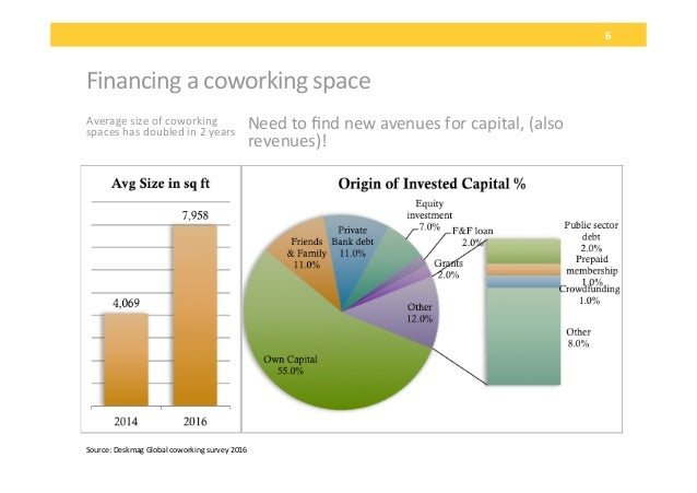 ... 7. Financing A Coworking Space 6 Average Size ...
