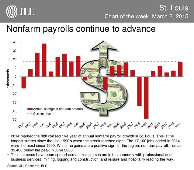 St. Louis Chart of the week: March 2, 2015 Source: JLL Research, BLS Nonfarm payrolls continue to advance • 2014 marked th...