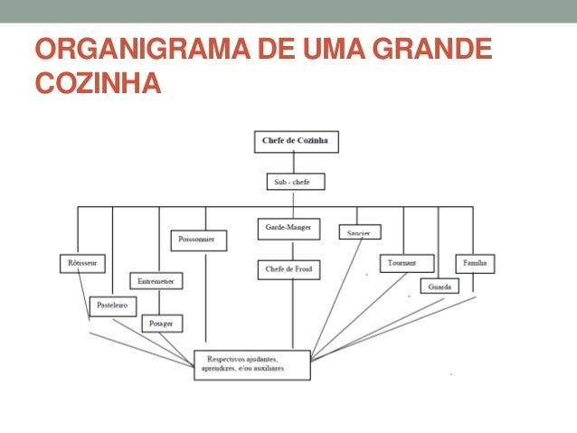 ORGANIGRAMA DE UMA COZINHA REDUZIDA