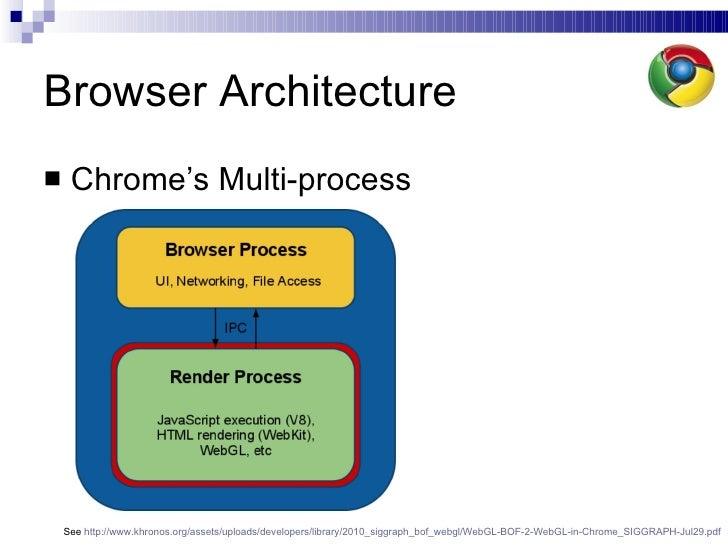 WebGL: GPU acceleration for the open web