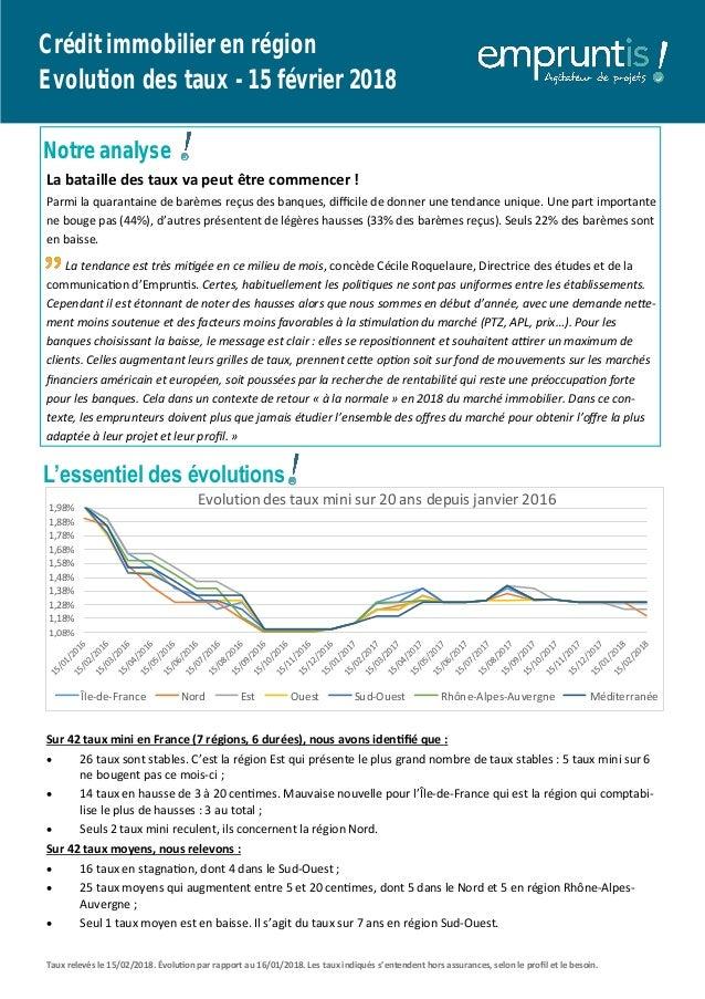 L'essentiel des évolutions Crédit immobilier en région Evolution des taux - 15 février 2018 Notre analyse La bataille des ...