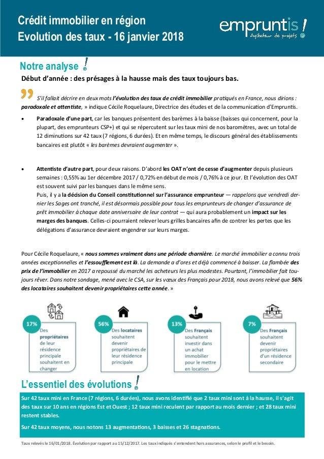 L'essentiel des évolutions Crédit immobilier en région Evolution des taux - 16 janvier 2018 Notre analyse Début d'année : ...