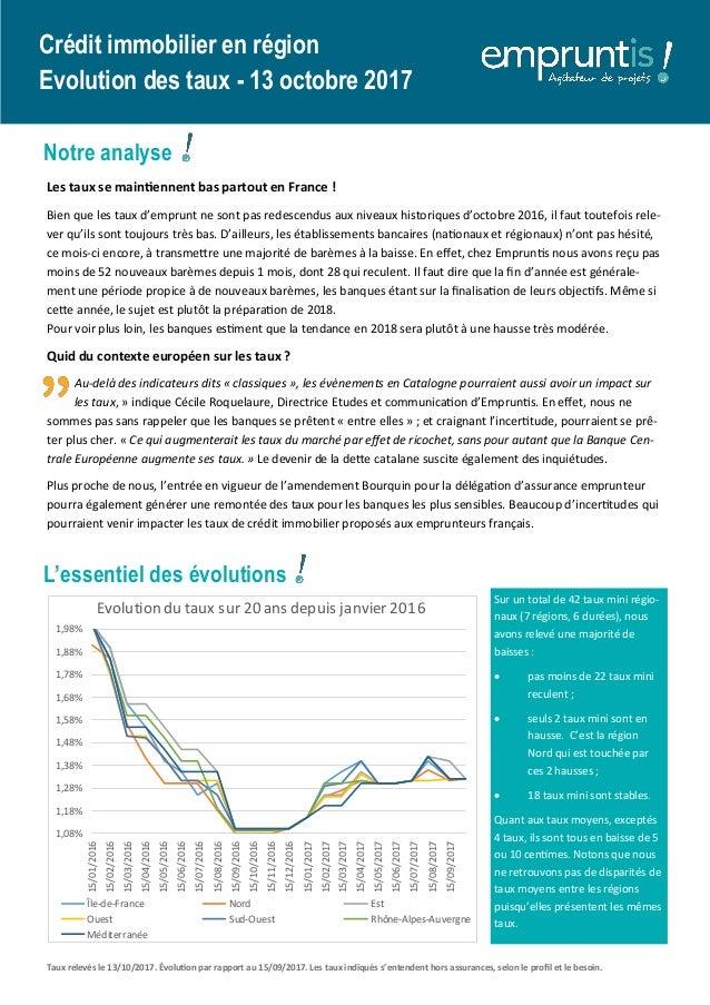 Sur un total de 42 taux mini régio- naux (7 régions, 6 durées), nous avons relevé une majorité de baisses :  pas moins de...