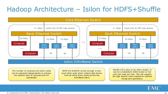 Emc config hadoop for Hadoop 1 architecture