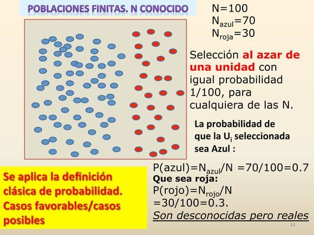 N=100 Nazul=70 Nroja=30 Selección al azar de una unidad con igual probabilidad 1/100, para cualquiera de las N. P(azul)=Na...