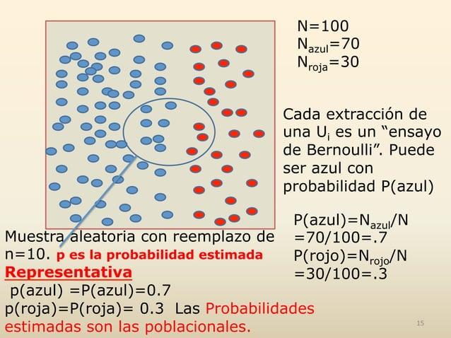 """N=100 Nazul=70 Nroja=30 Cada extracción de una Ui es un """"ensayo de Bernoulli"""". Puede ser azul con probabilidad P(azul) P(a..."""