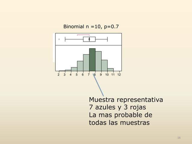 Binomial n =10, p=0.7 Muestra representativa 7 azules y 3 rojas La mas probable de todas las muestras 16