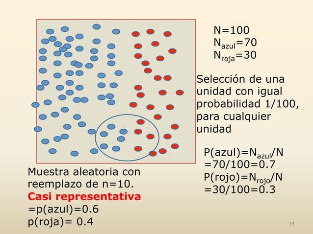 N=100 Nazul=70 Nroja=30 Selección de una unidad con igual probabilidad 1/100, para cualquier unidad P(azul)=Nazul/N =70/10...