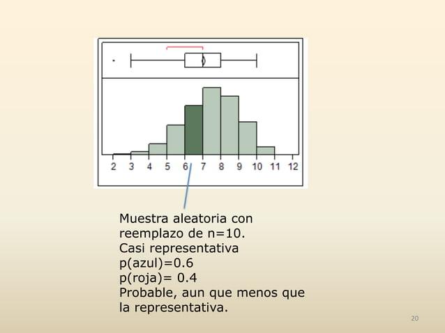 Muestra aleatoria con reemplazo de n=10. Casi representativa p(azul)=0.6 p(roja)= 0.4 Probable, aun que menos que la repre...