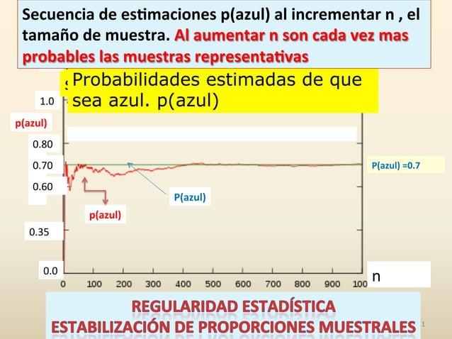 Probabilidades estimadas de que sea azul. P(azul)  =0.7   p(azul)   1.0   0.80   0.70   0.60   0.35   0.0...