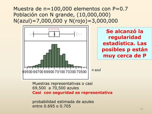 Muestra de n=100,000 elementos con P=0.7 Población con N grande, (10,000,000) N(azul)=7,000,000 y N(rojo)=3,000,000 n  a...