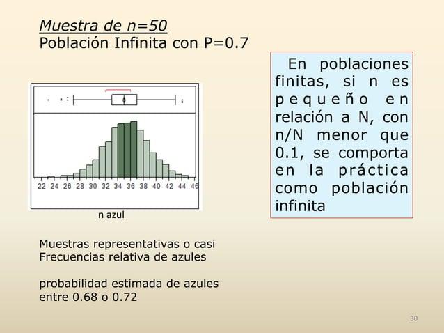 Muestra de n=50 Población Infinita con P=0.7 n  azul     Muestras representativas o casi Frecuencias relativa de azu...