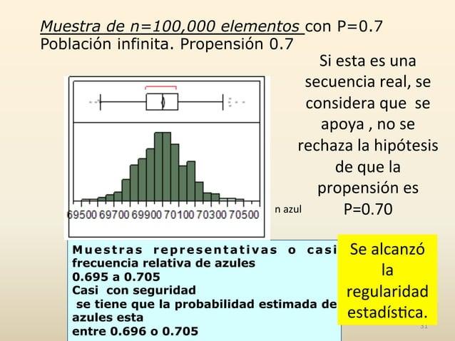 Muestra de n=100,000 elementos con P=0.7 Población infinita. Propensión 0.7 n  azul     Muestras representativas o c...