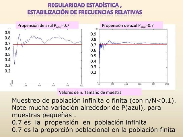 32   Propensión  de  azul  Pazul=0.7   Propensión  de  azul  Pazul=0.7   Valores  de  n.  Tamaño ...