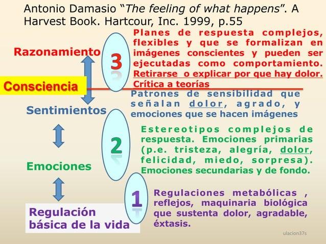 "ulacion37s   Antonio Damasio ""The feeling of what happens"". A Harvest Book. Hartcour, Inc. 1999, p.55 Razonamiento Senti..."