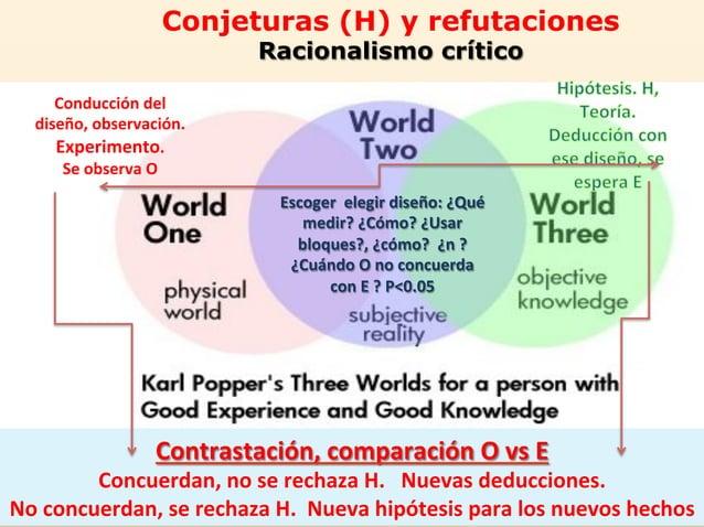 Conjeturas (H) y refutaciones Racionalismo crítico 38   Escoger    elegir  diseño:  ¿Qué   medir?  ¿Cómo?  ...