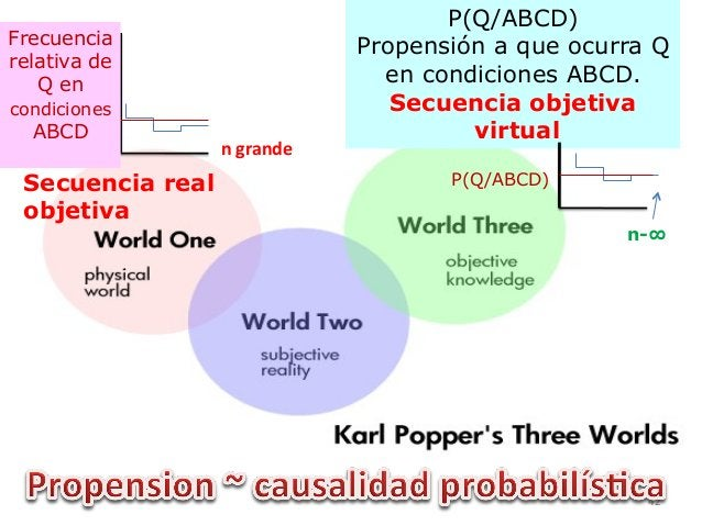 P(Q/ABCD) Propensión a que ocurra Q en condiciones ABCD. Secuencia objetiva virtual P(Q/ABCD)    Frecuencia relativa de ...