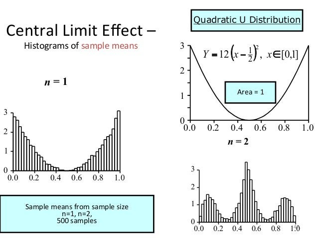 Central  Limit  Effect  –   Histograms  of  sample  means   Sample  means  from  sample  size   n...