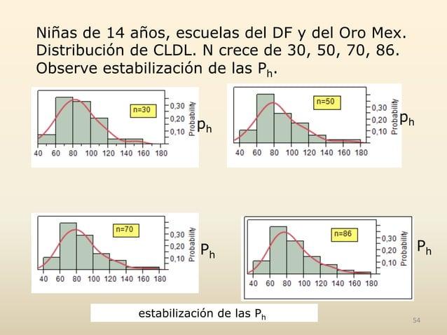 Niñas de 14 años, escuelas del DF y del Oro Mex. Distribución de CLDL. N crece de 30, 50, 70, 86. Observe estabilización d...