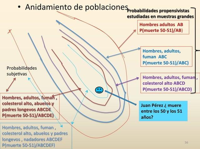 • Anidamiento  de  poblaciones   56   Hombres  adultos    AB   P(muerte  50-‐51)/AB)   Juan  Pérez...