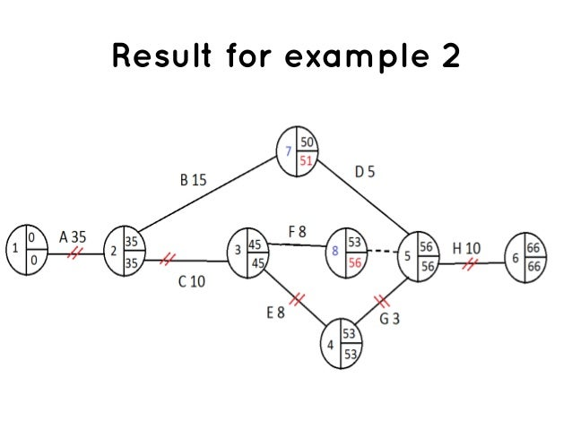 critical path method example pdf