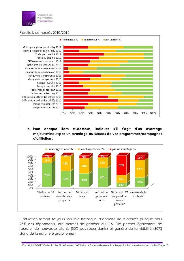 Résultats comparés 2010/2012     b. Pour chaque item ci-dessous, indiquez s'il s'agit d'un avantage        majeur/mineur/p...