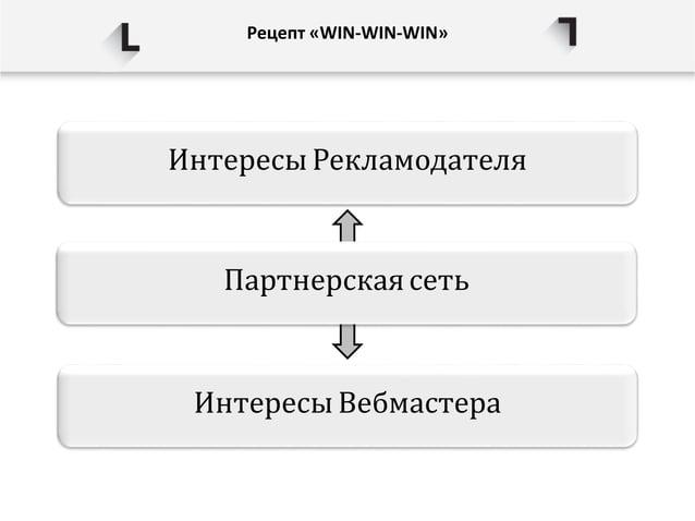 Рецепт «WIN-WIN-WIN» ИнтересыРекламодателя Интересы Вебмастера Партнерскаясеть