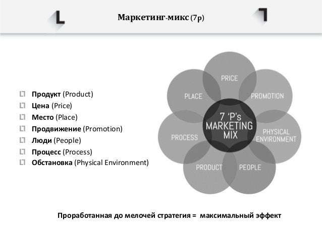 Маркетинг-микс(7p) Продукт (Product) Цена (Price) Место (Place) Продвижение (Promotion) Люди (People) Процесс (Process) Об...