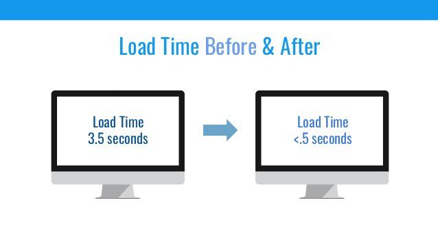 Load Time Before & After Load Time 3.5 seconds Load Time <.5 seconds