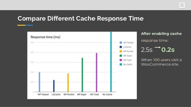 When 100 users visit a WooCommerce site. After enabling cache response time: 2.5s 0.2s Compare Different Cache Response Ti...