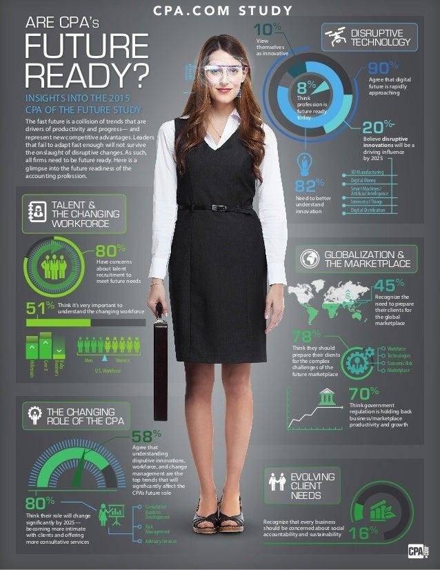 U.S. Workforce  80%  51%  Men Women  Gen X  Baby  Boomers  Millenials  45%  78%  70%  Workforce  Technologies  Economic Ri...