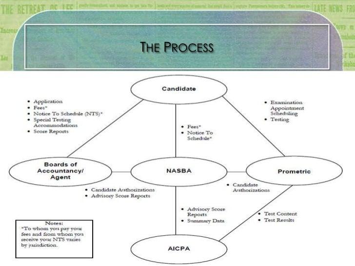 Management process of dutch bangla bank