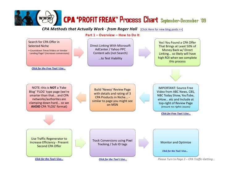CPA Methods that Actually Work - from Roger Hall                  [Click Here for new blog posts >>]                      ...