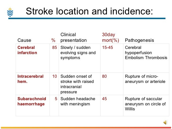pathophysiology of stroke Thrombotic stroke as the blood flows through the arteries, it may leave behind cholesterol-laden 'plaques' that stick to the inner wall of the artery.