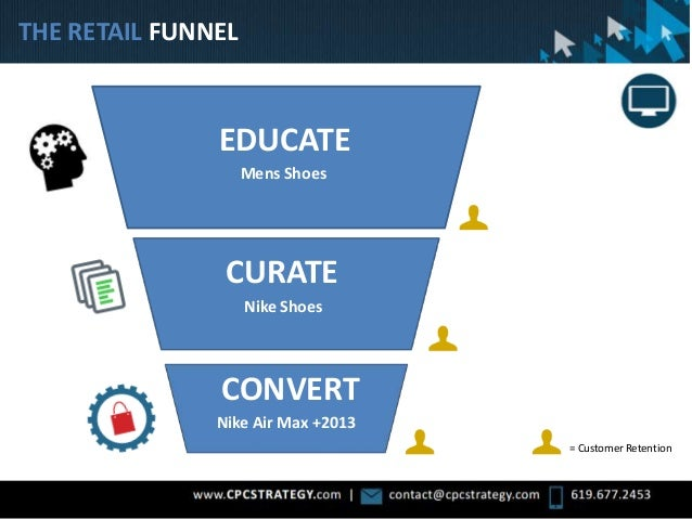 THE RETAIL FUNNEL Convert = Customer Retention EDUCATE CURATE CONVERT Mens Shoes Nike Shoes Nike Air Max +2013