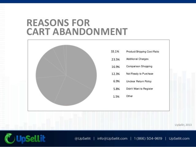OPTIMIZE FOR CART ABANDONMENT Provide Shipping Costs Early Offer shipping calculators Offer flat rate domestic shipping Mi...
