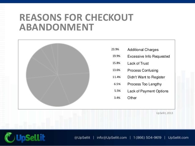 OPTIMIZE FOR CHECKOUT ABANDONMENT Streamline The Process Allow guest checkouts Auto-populate form fields Reinforce Trust P...