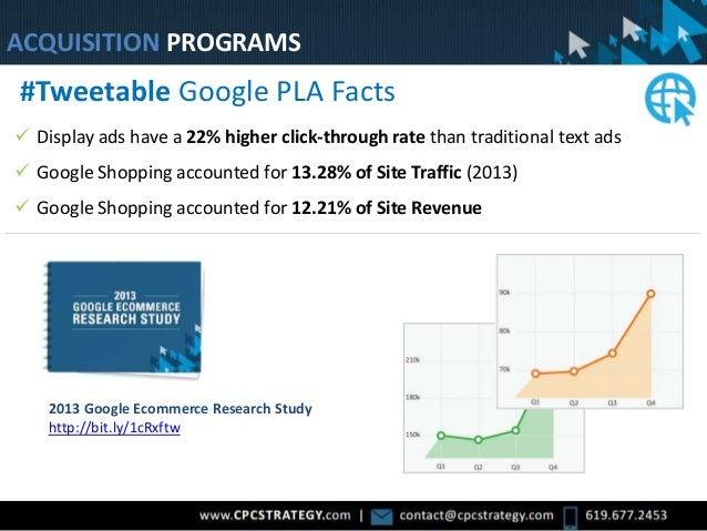 Google Shopping Is Now Paid  Display ads have a 22% higher click-through rate than traditional text ads  Google Shopping...