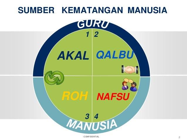 CONFIDENTIAL SUMBER KEMATANGAN MANUSIA AKAL QALBU ROH NAFSU 1 2 4 5 3