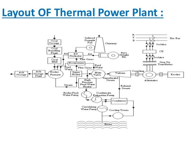 thermal power plant rh slideshare net Hydro Power Plant Diagram thermal power station schematic diagram