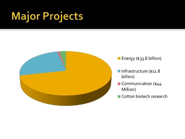 Thatta Project (100 MW) Sachal Project (50 MW) Hydro China Project (50 MW)